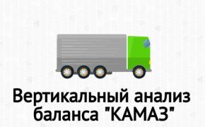 Вертикальный анализ баланса ПАО «КАМАЗ» в Excel