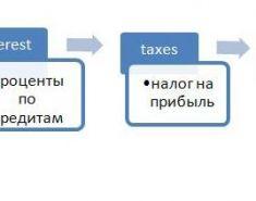 (EBITDA) Формула расчета по балансу