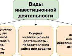Коэффициент инвестиционной активности