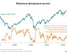 Фондовый рынок США этой осенью – прогнозы