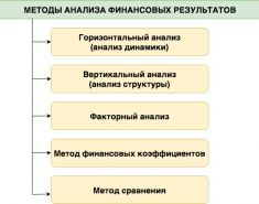 Анализ финансовых результатов деятельности предприятия. Таблица