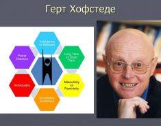 Типология организационных культур Герта Хофстеда. Кратко