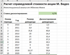 Модель дисконтирования дивидендов (DDM). Формула. Расчет в Excel. Применение