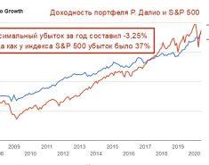 ТОП 7 портфелей гуру инвесторов. Состав. Методы управления