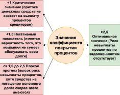 """Коэффициент покрытия процентов к уплате """"IRC"""" (нормативное значение, формула расчета)"""