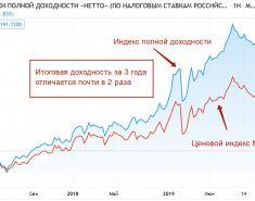 Индексы полной доходности (ММВБ, РТС). Что такое