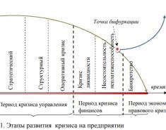 Кризис на предприятии. Этапы развития. Кратко
