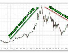 Короткая позиция в трейдинге (шорт): как заработать на падении акций