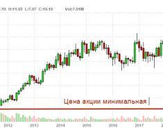 ТОП 10 Мультипликаторов акций. Таблица. Стоимостное инвестирование