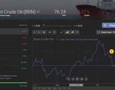 Торговля фьючерсами на нефть – особенности