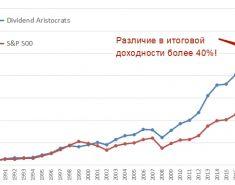 ТОП 64 Дивидендных аристократов США с доходностью