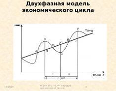 Показатели экономического цикла. Формула. Фазы. Пример