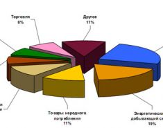Как устроено деление экономики на секторы, и для чего нужно это понимать