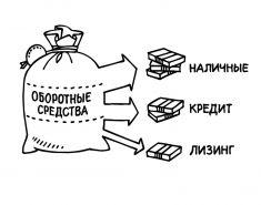 Расчет норматива оборотных средств предприятия. Пример. Формула