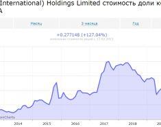 ТОП-10 дивидендных китайских компаний