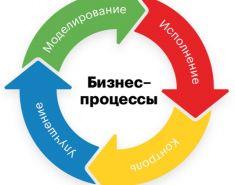 Как оптимизация бизнес-процессов влияет на работу организации