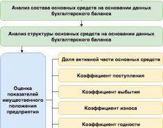 Показатели имущественного состояния предприятия