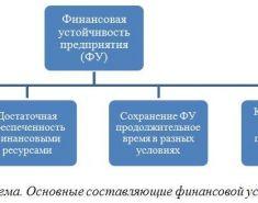 Финансовая стабильность предприятия. Пример. Как достичь