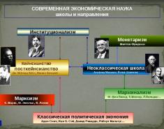 ТОП 9 экономических учений (школ). Кратко. История