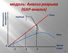 GAP анализ. Пример. Как делать