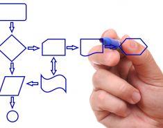 Методики анализа бизнес-процессов. Кратко. Таблица