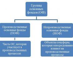 Анализ состава и структуры основных фондов предприятия