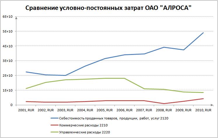 """Сравнение условно-постоянных затрат на примере ОАО """"АЛРОСА"""""""