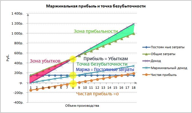 Анализ маржинальной прибыли предприятия