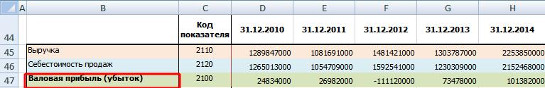 Расчет валовой прибыли по балансу предприятия в Excel