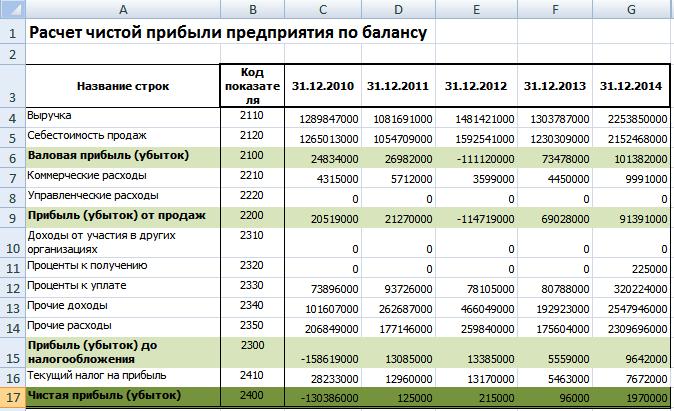 Расчет чистой прибыли предприятия Excel по балансу