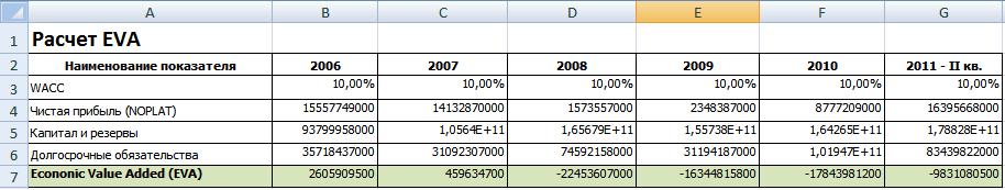 Пример расчета EVA