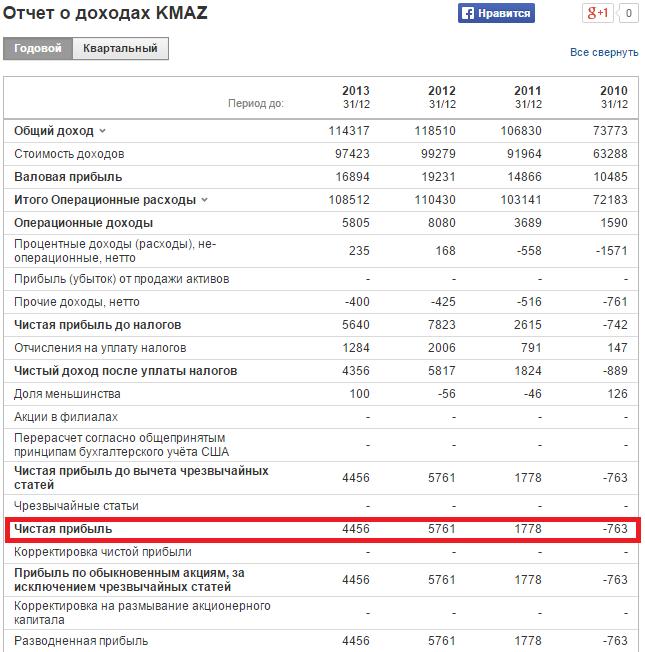 Расчет коэффициента рентабельности собственного капитала для ОАО {amp}quot;КАМАЗ{amp}quot;. Отчет о доходах
