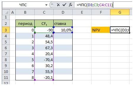 Расчет NPV в Excel. Пример расчета