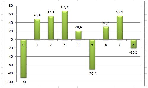 Анализ денежных поступлений от инвестиционного проекта