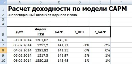 Расчет доходности в модели оценки капитальных активов CAPM
