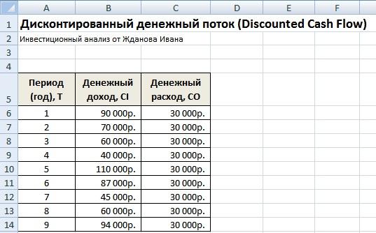 Дисконтированный денежный поток (DCF) расчет в Excel