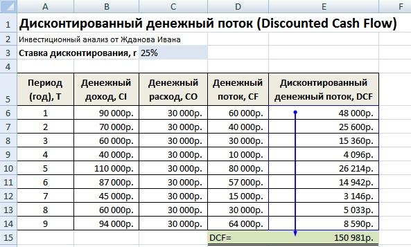 Дисконтирование денежных потоков, пример оценки в Excel
