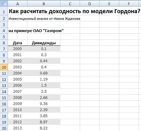Модель Гордона. Пример расчета в Excel