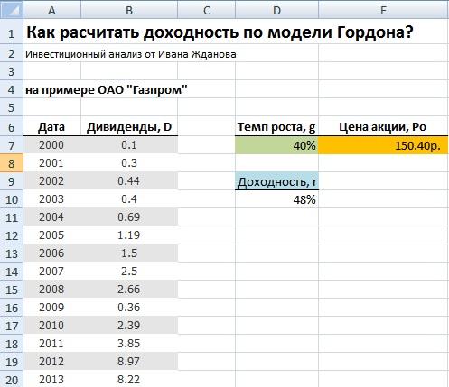 Модель Гордона. Оценка стоимости капитала. Пример. Расчет в Excel