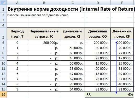 Внутренняя норма доходности. Расчет в Excel