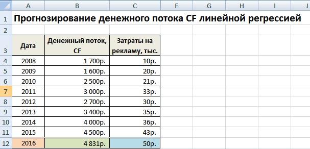 Прогнозирование денежного потока CF линейной регрессией