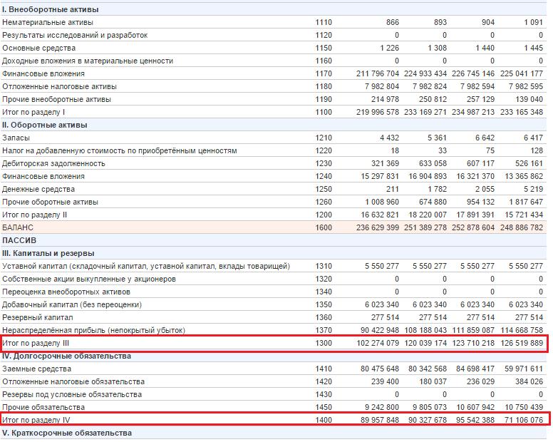 Рентабельность капитала для ОАО {amp}quot;Мечел{amp}quot;-1