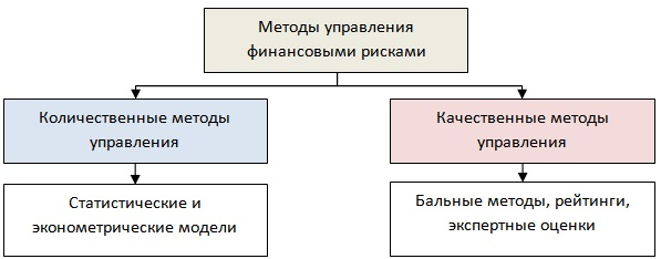 Методы управления финансовыми рисками предприятия / компании