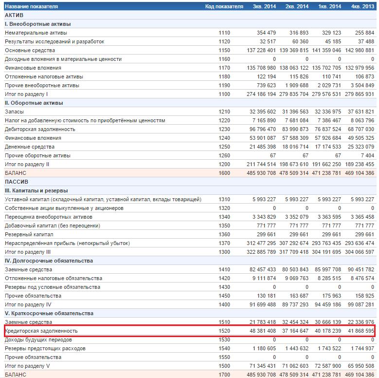 Коэффициент оборачиваемости кредиторской задолженности. Пример расчета по балансу