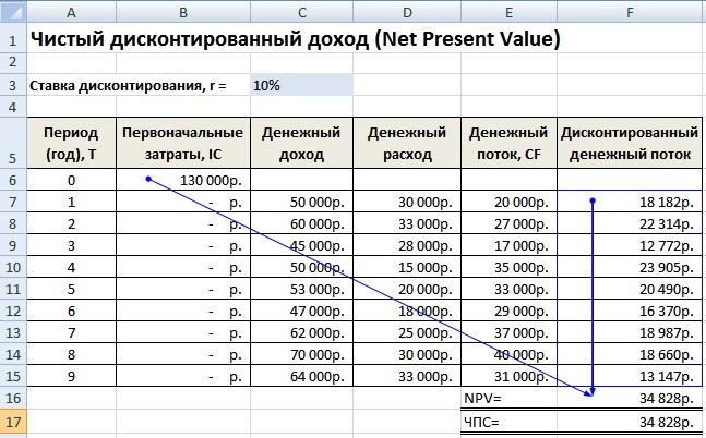 Чистый дисконтированный доход. NPV. Расчет в Excel