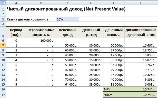 Расчет чистого дисконтированного дохода / прибыли в Excel