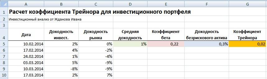 Коэффициент Трейнора в Excel. Оценка эффективности инвестиций