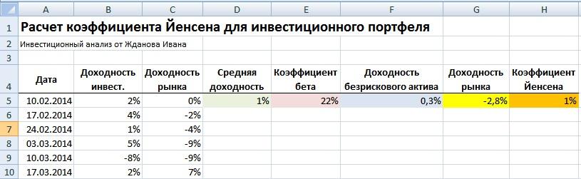 Альфа Йенсена. Оценка эффективности инвестиционного портфеля