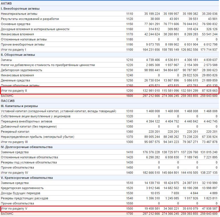 Расчет показателя собственных оборотных средств для ОАО {amp}quot;Уралкалий{amp}quot;