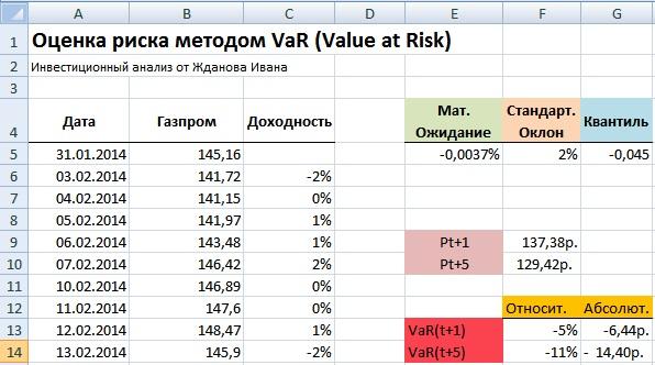Мера риска VaR. Пример расчета в Excel